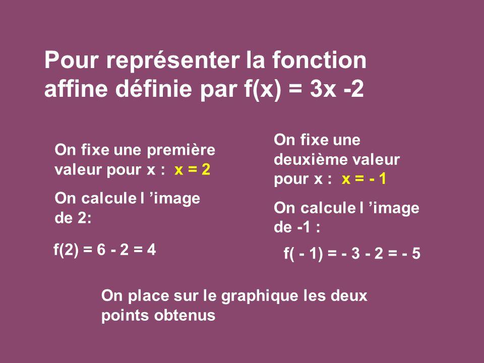 Pour représenter la fonction affine définie par f(x) = 3x -2