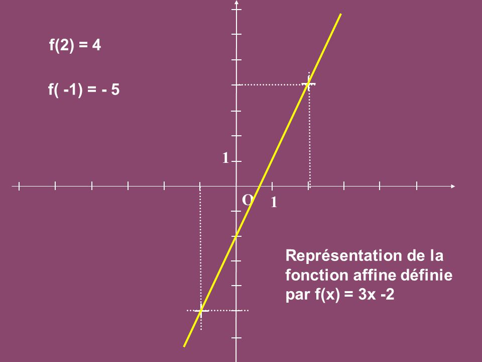 f(2) = 4 f( -1) = - 5 1 O 1 Représentation de la fonction affine définie par f(x) = 3x -2