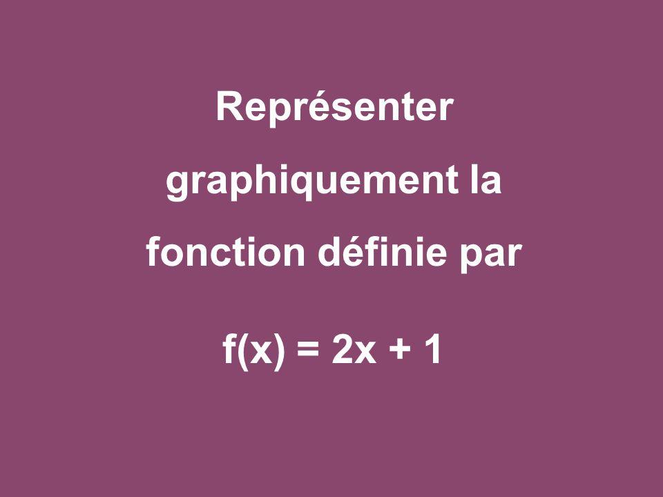 Représenter graphiquement la fonction définie par