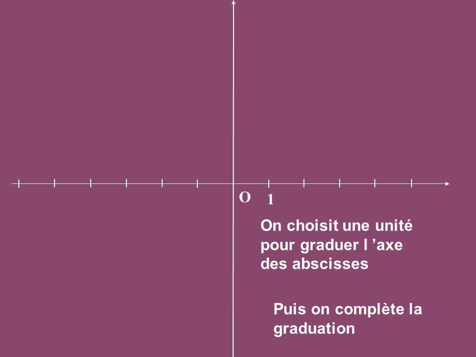 O 1 On choisit une unité pour graduer l 'axe des abscisses Puis on complète la graduation