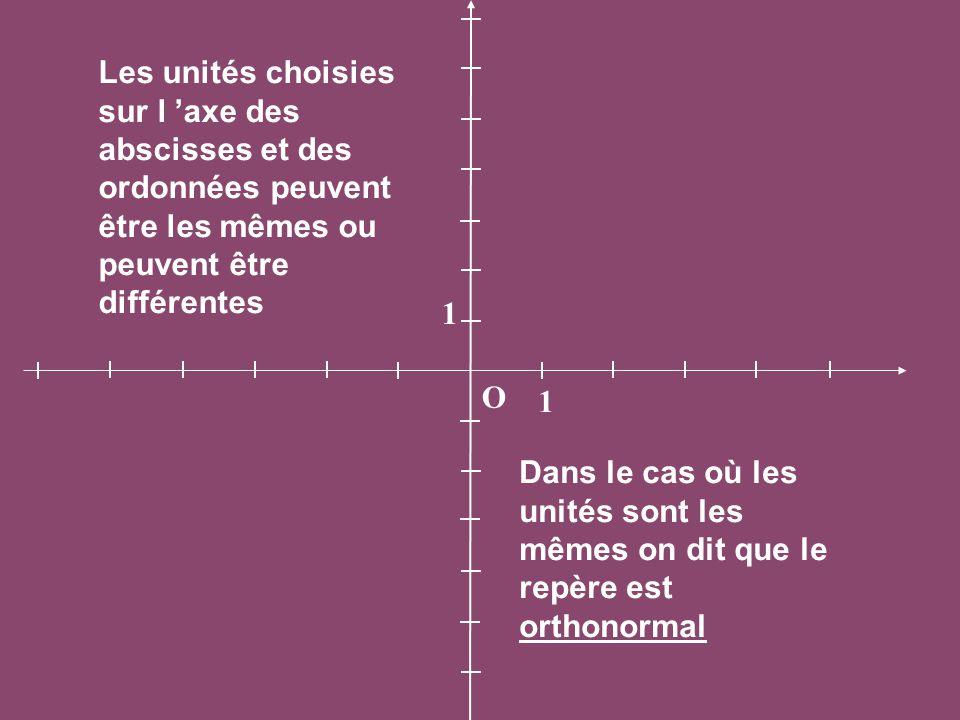 Les unités choisies sur l 'axe des abscisses et des ordonnées peuvent être les mêmes ou peuvent être différentes
