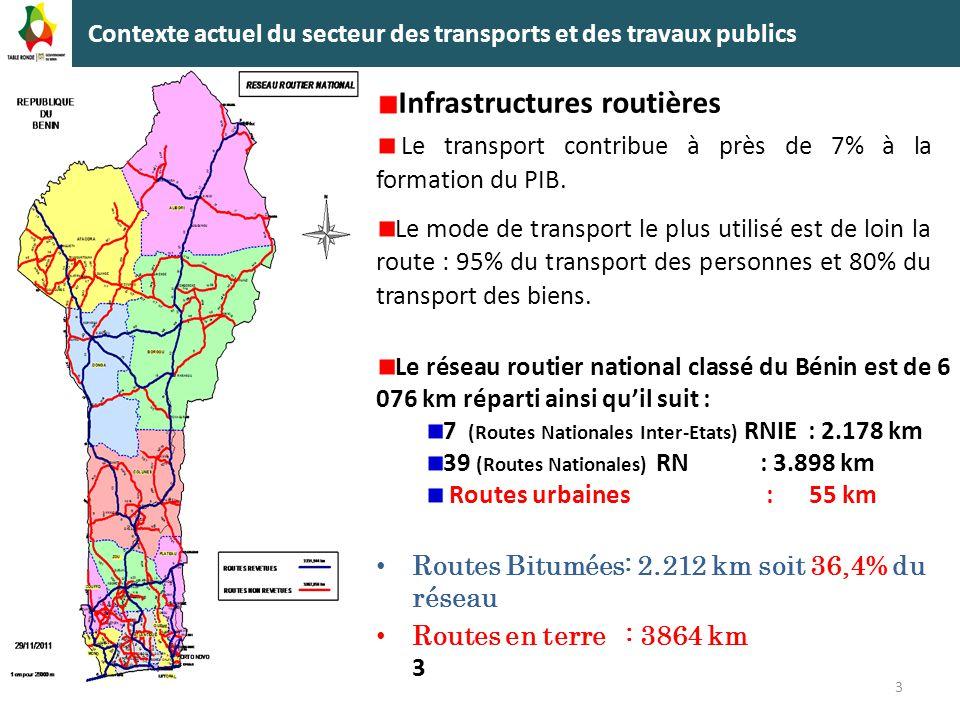 Contexte actuel du secteur des transports et des travaux publics