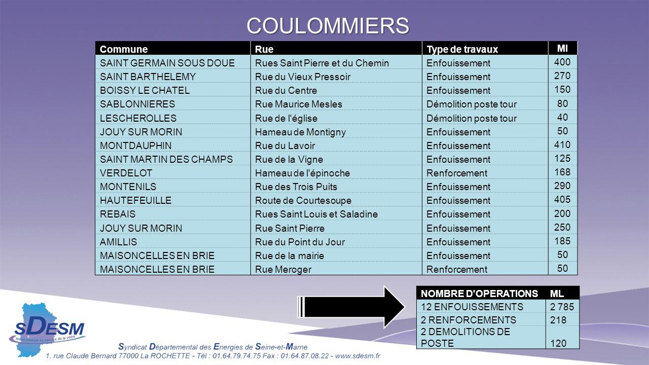 COULOMMIERS Commune Rue Type de travaux Ml SAINT GERMAIN SOUS DOUE