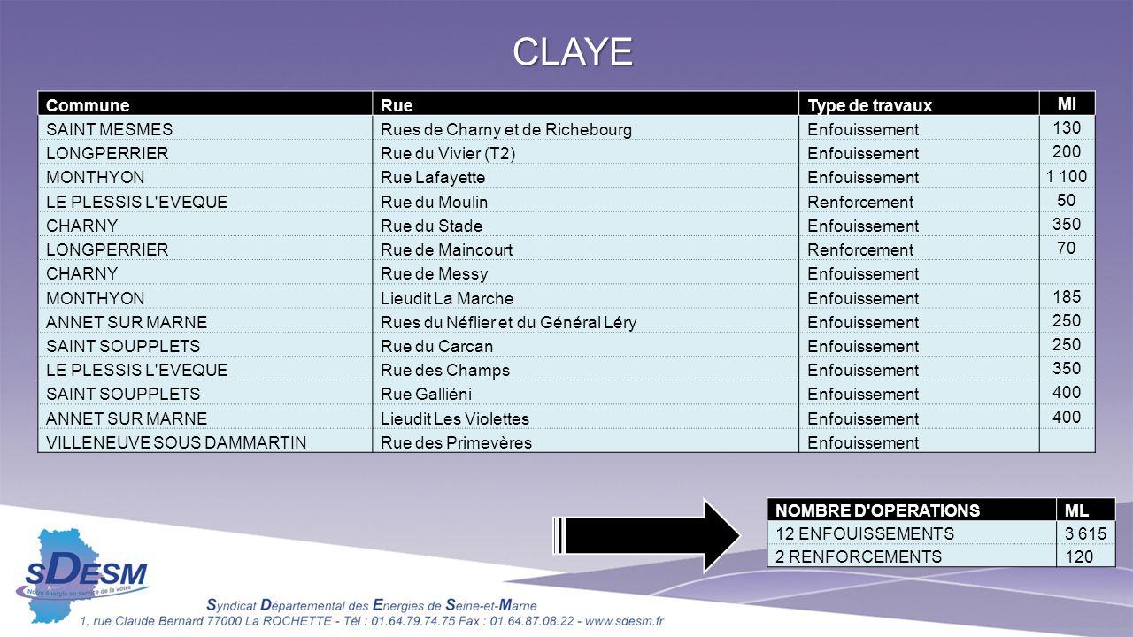 CLAYE Commune Rue Type de travaux Ml SAINT MESMES
