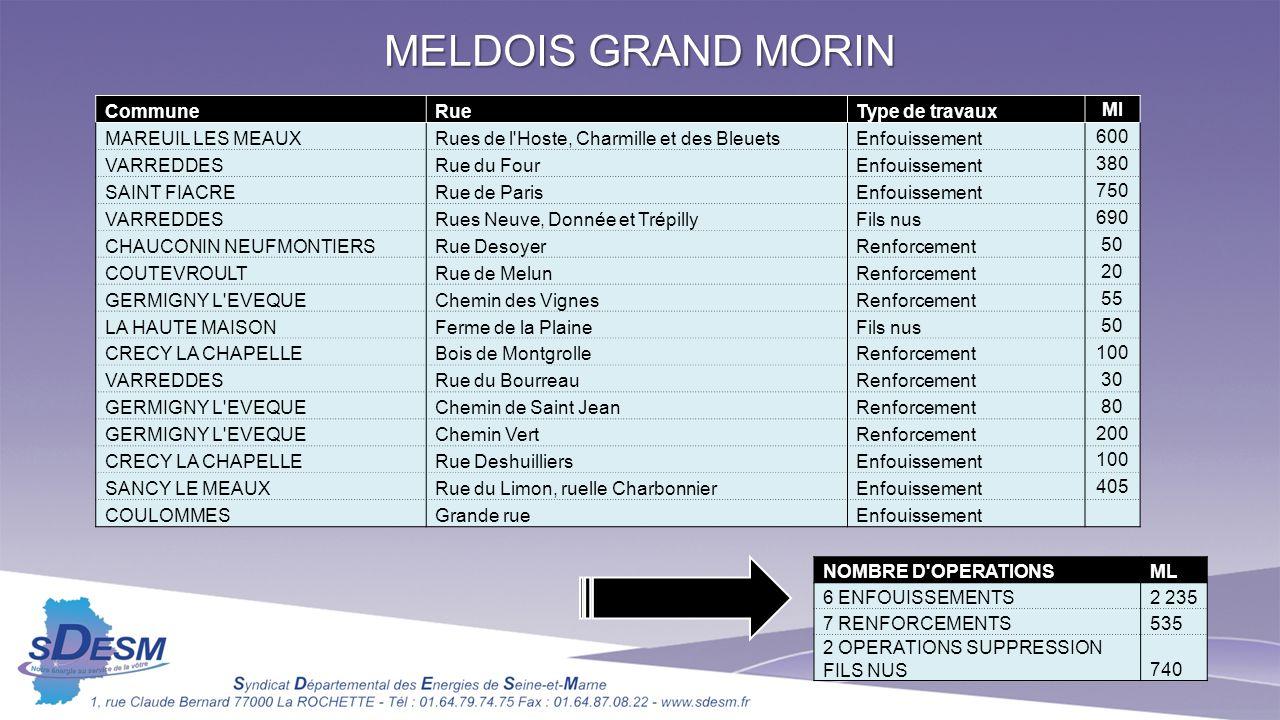 MELDOIS GRAND MORIN Commune Rue Type de travaux Ml MAREUIL LES MEAUX