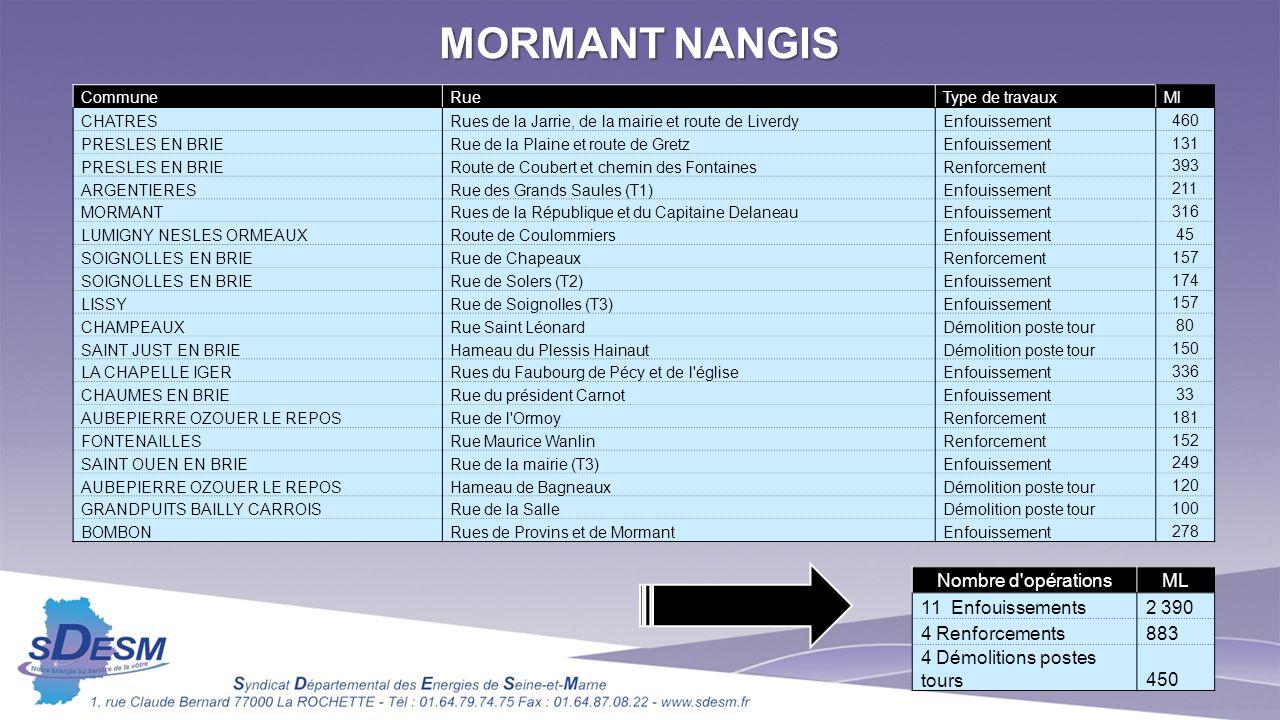 MORMANT NANGIS Nombre d opérations ML 11 Enfouissements 2 390