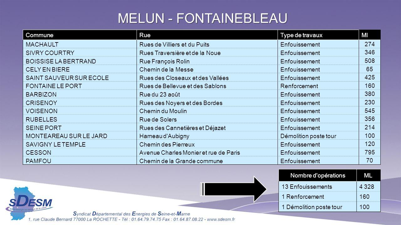 MELUN - FONTAINEBLEAU Commune Rue Type de travaux Ml MACHAULT