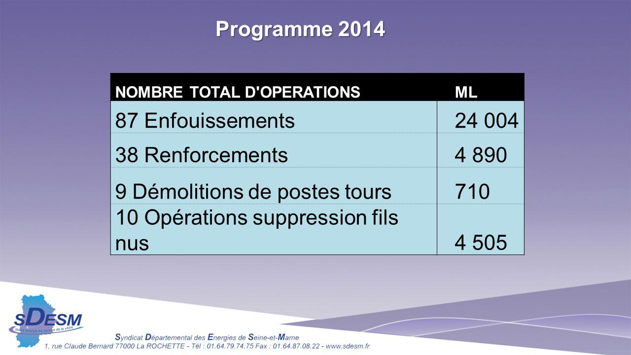 9 Démolitions de postes tours 710 10 Opérations suppression fils nus