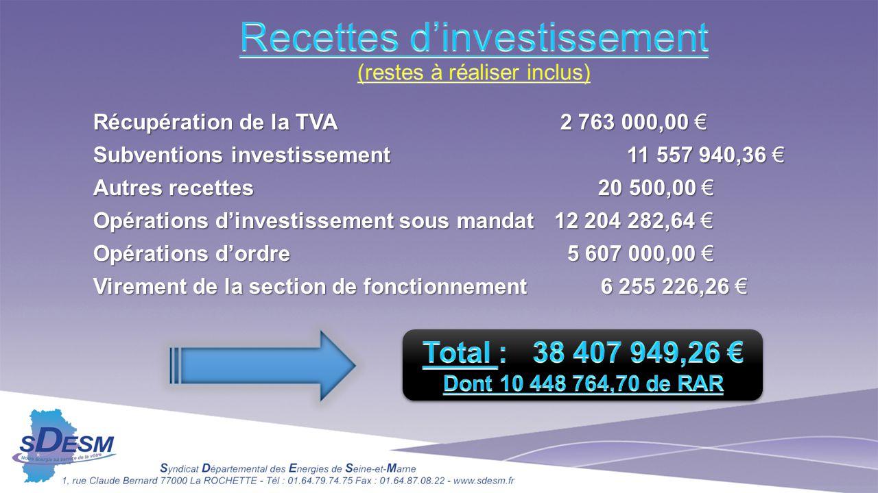 Recettes d'investissement (restes à réaliser inclus)