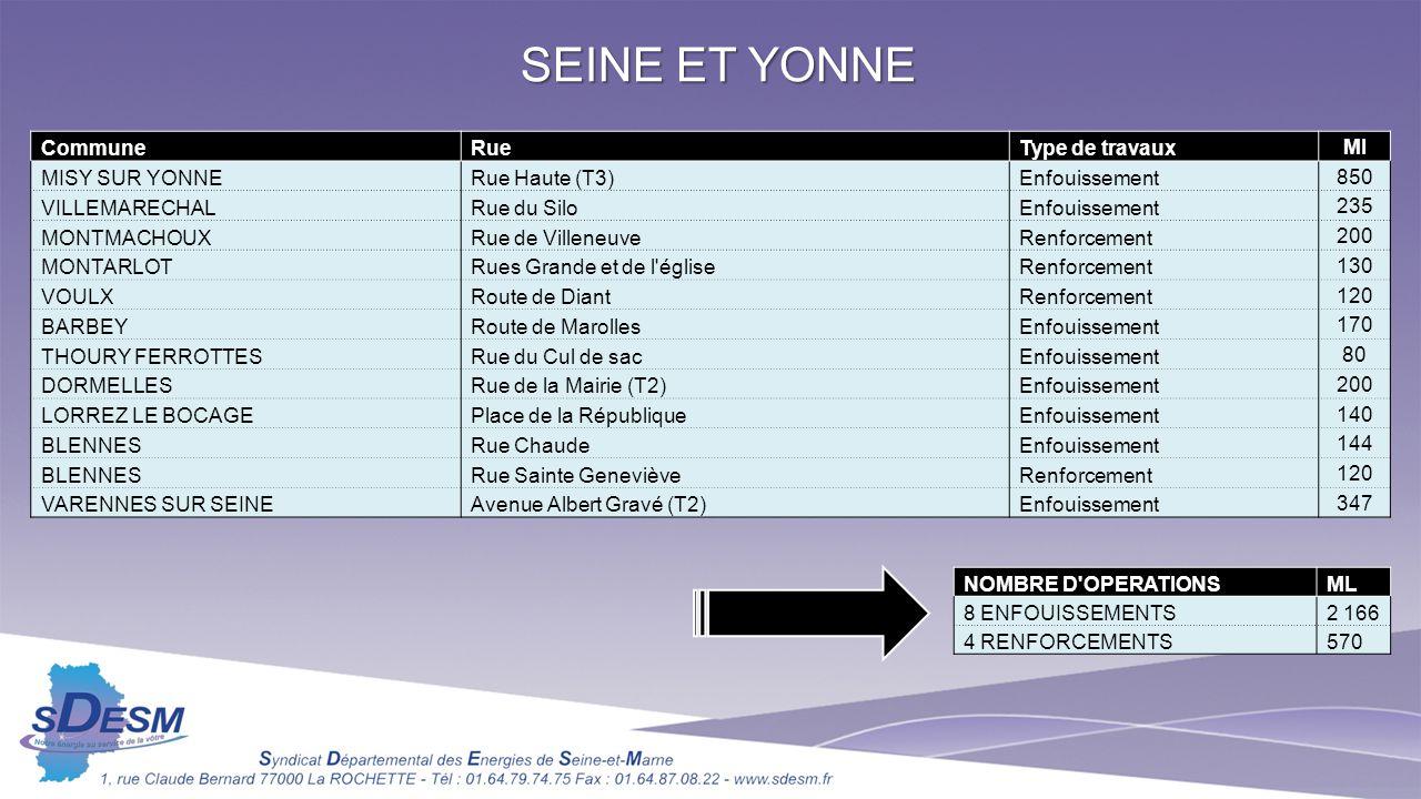 SEINE ET YONNE Commune Rue Type de travaux Ml MISY SUR YONNE