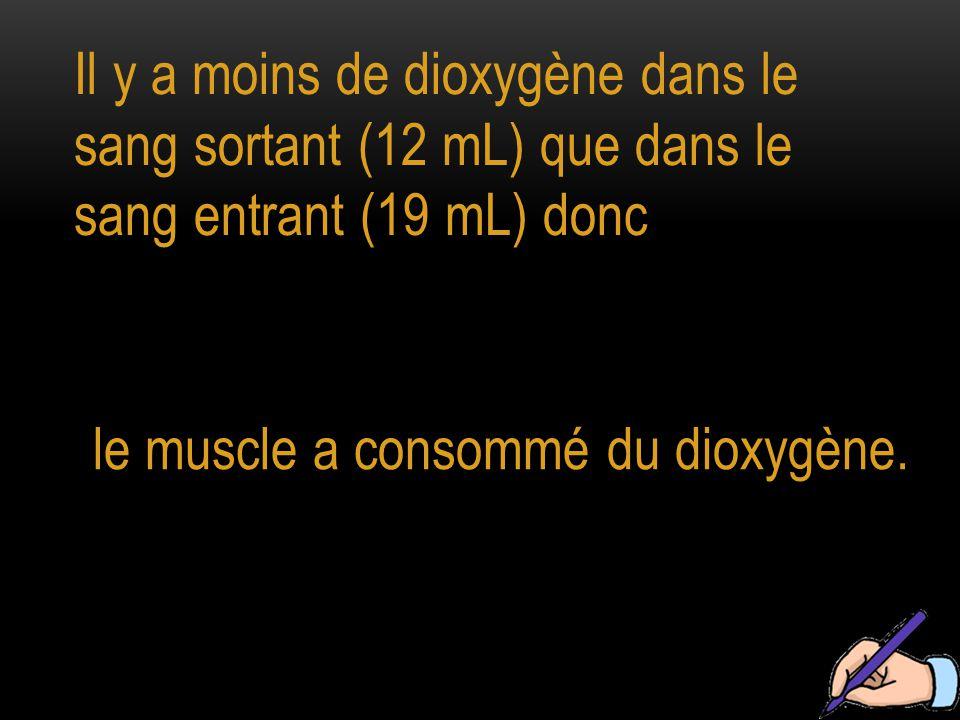 Il y a moins de dioxygène dans le sang sortant (12 mL) que dans le sang entrant (19 mL) donc
