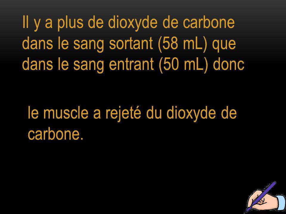 Il y a plus de dioxyde de carbone dans le sang sortant (58 mL) que dans le sang entrant (50 mL) donc