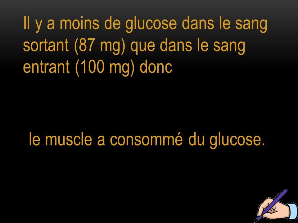 Il y a moins de glucose dans le sang sortant (87 mg) que dans le sang entrant (100 mg) donc