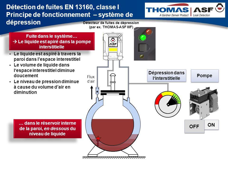 Détection de fuites EN 13160, classe I Principe de fonctionnement – système de dépression