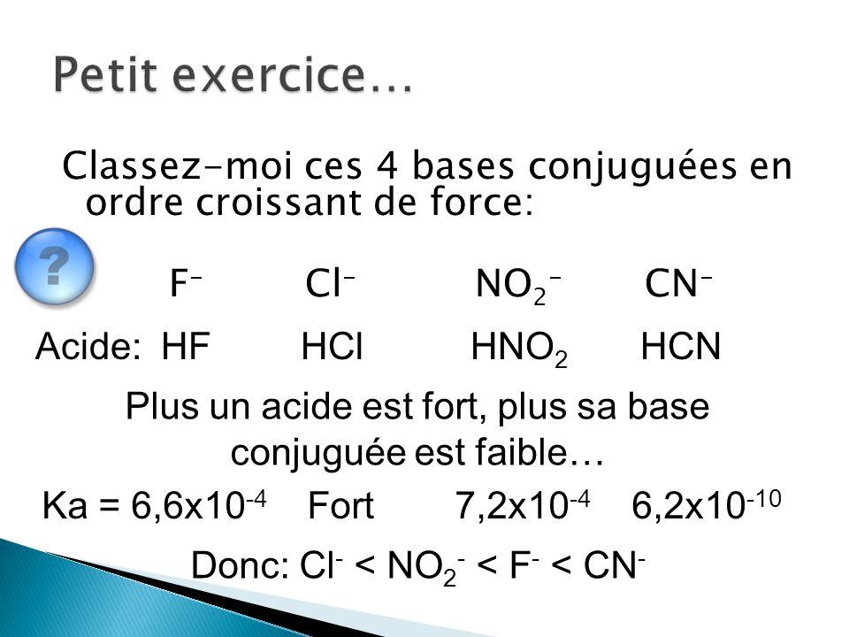 Petit exercice… Classez-moi ces 4 bases conjuguées en ordre croissant de force: F- Cl- NO2- CN- Acide: HF HCl HNO2 HCN.