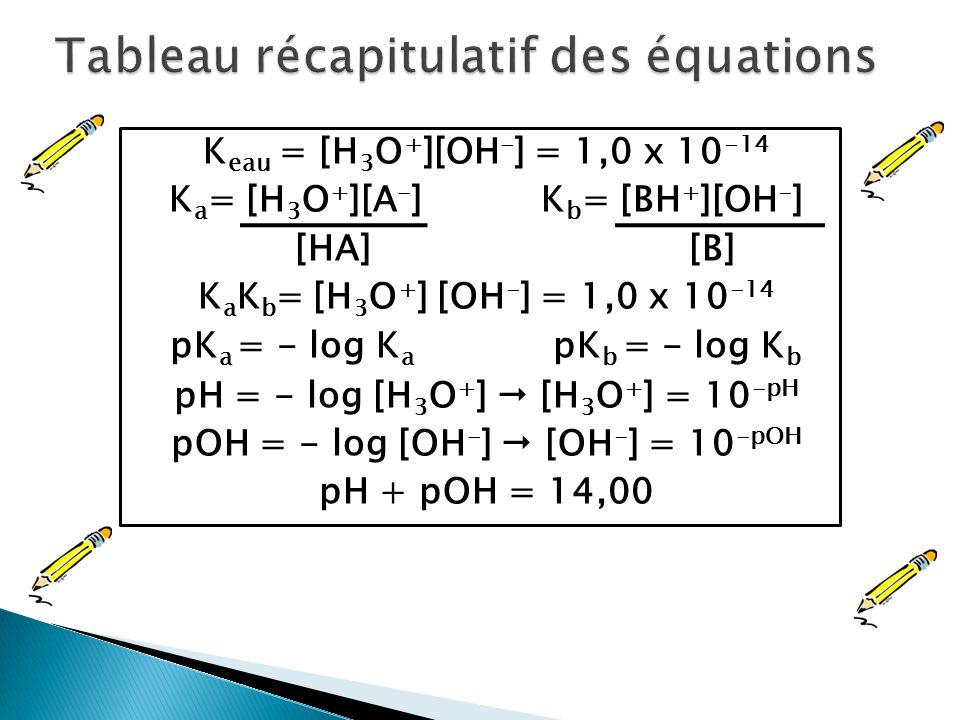 Tableau récapitulatif des équations