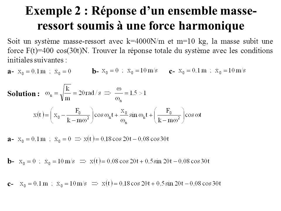 Exemple 2 : Réponse d'un ensemble masse-ressort soumis à une force harmonique
