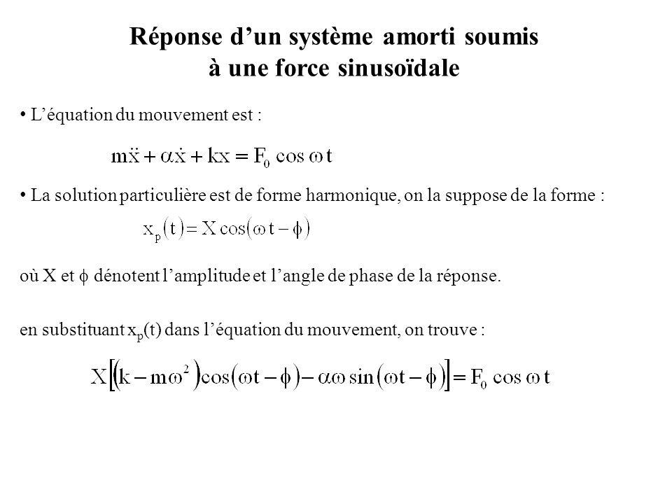 Réponse d'un système amorti soumis à une force sinusoïdale