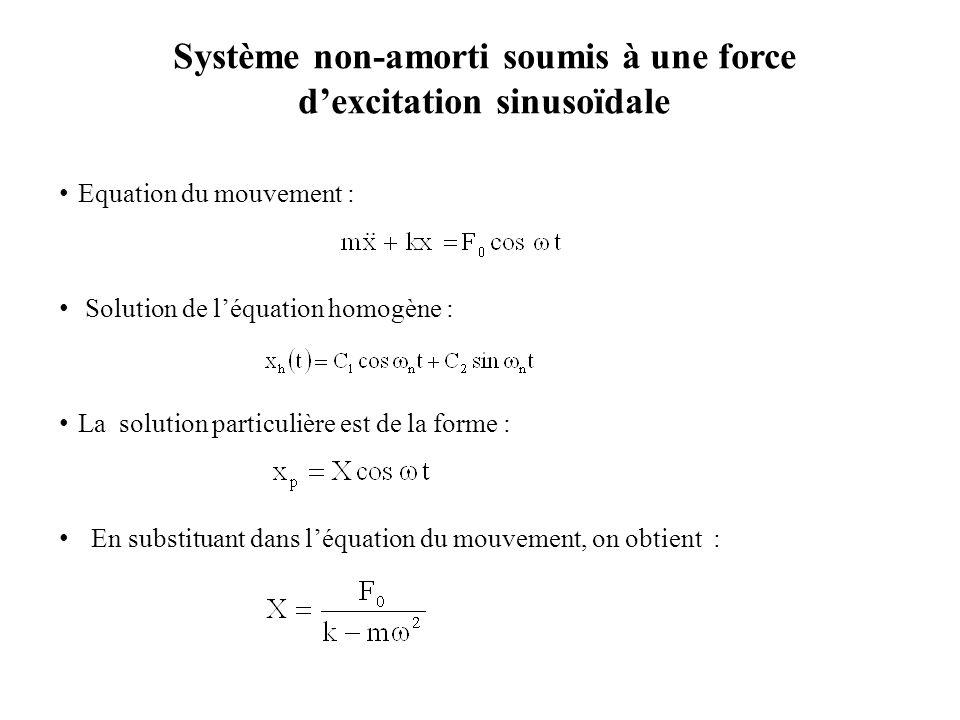Système non-amorti soumis à une force d'excitation sinusoïdale