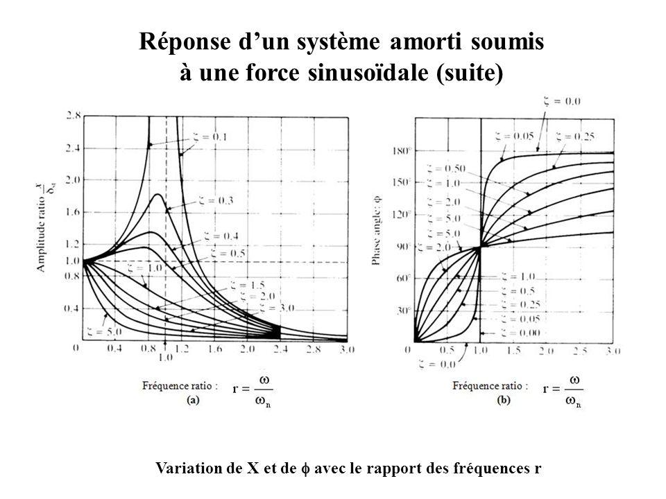 Réponse d'un système amorti soumis à une force sinusoïdale (suite)