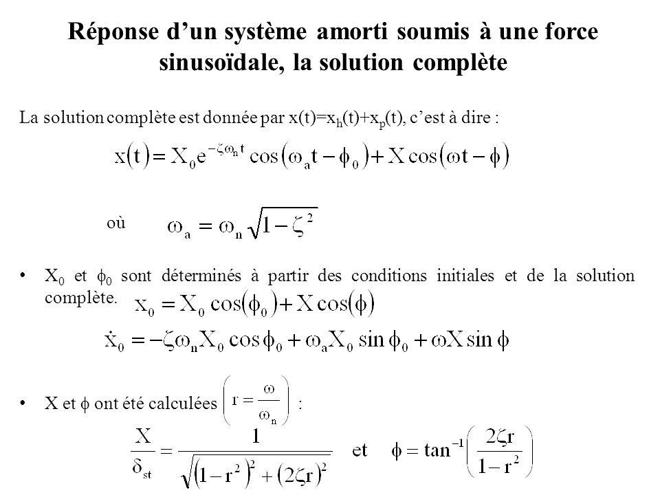 Réponse d'un système amorti soumis à une force sinusoïdale, la solution complète
