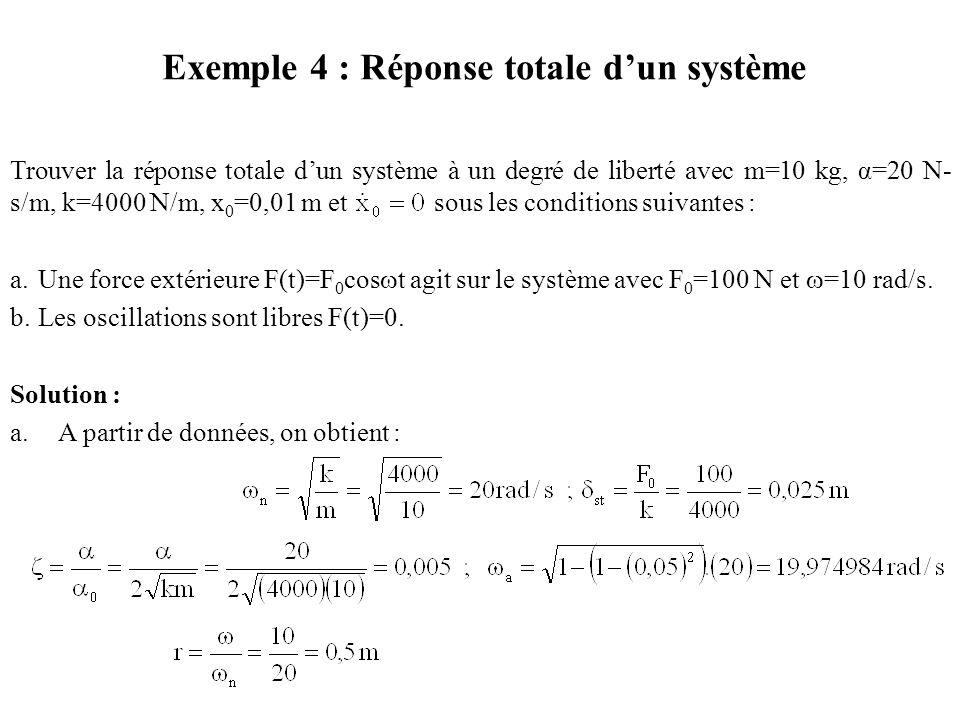 Exemple 4 : Réponse totale d'un système
