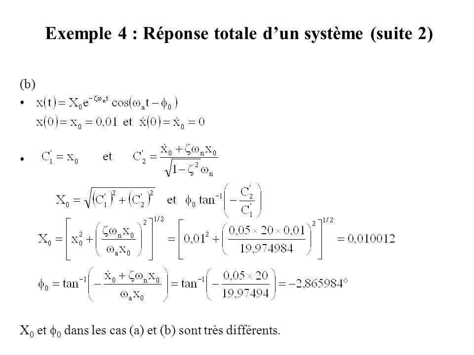Exemple 4 : Réponse totale d'un système (suite 2)