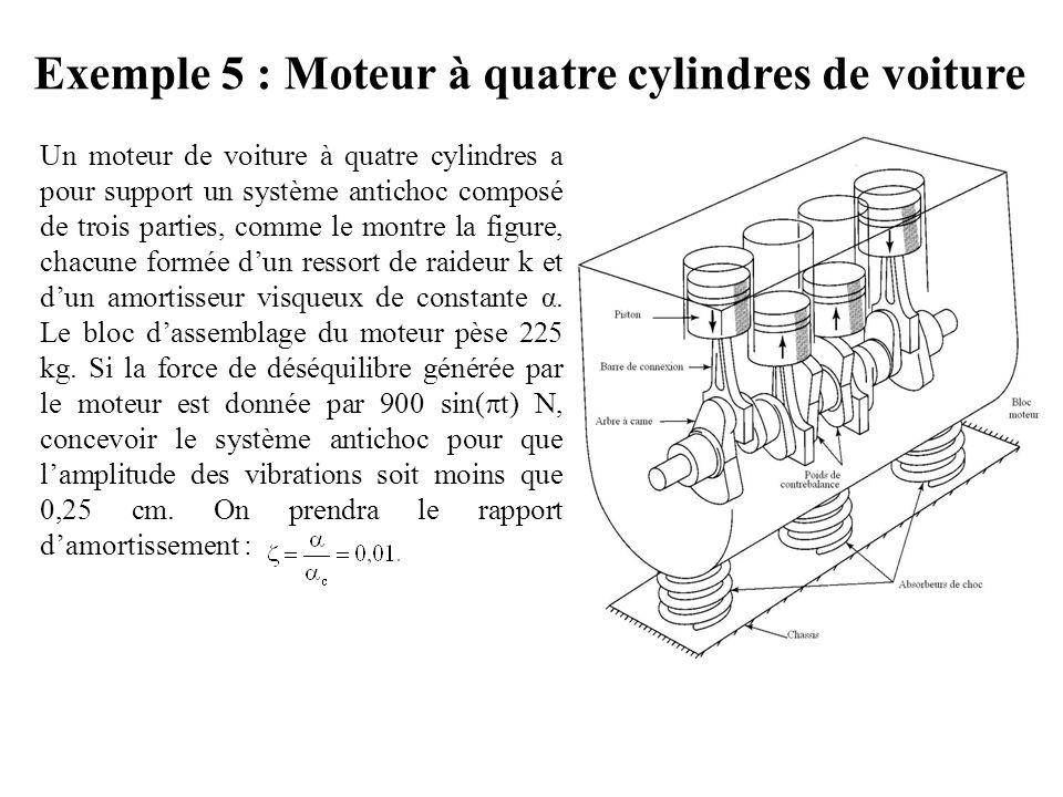 Exemple 5 : Moteur à quatre cylindres de voiture
