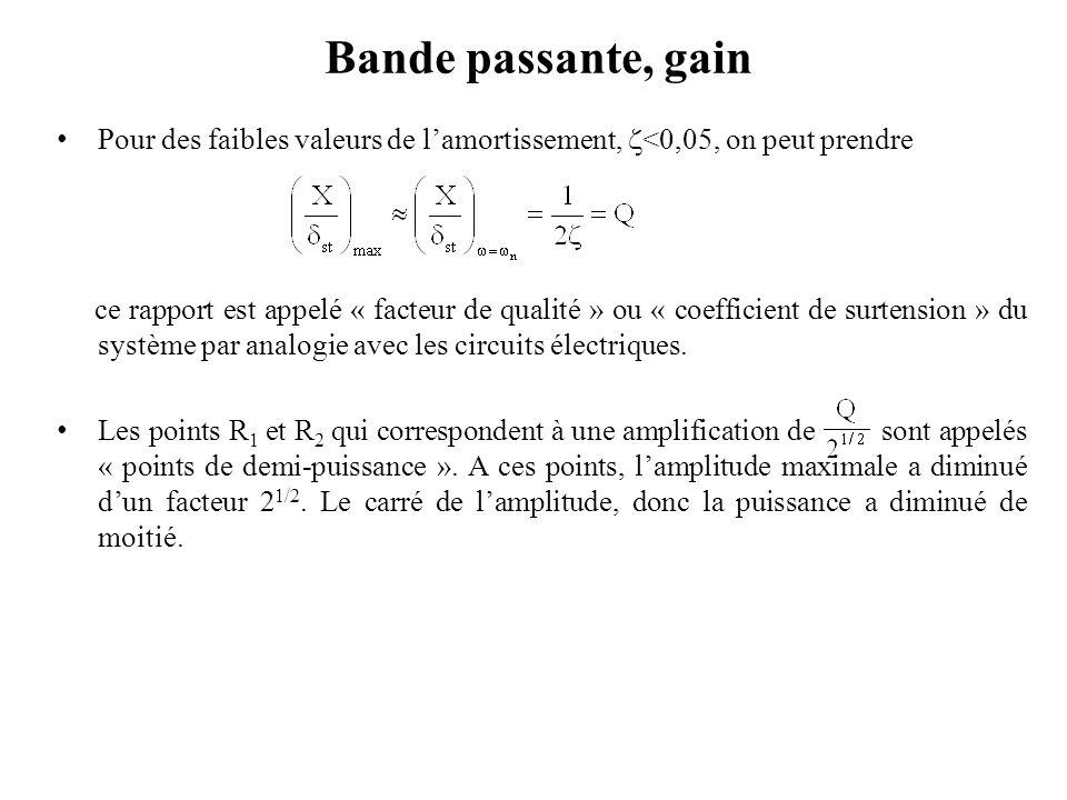 Bande passante, gain Pour des faibles valeurs de l'amortissement, <0,05, on peut prendre.
