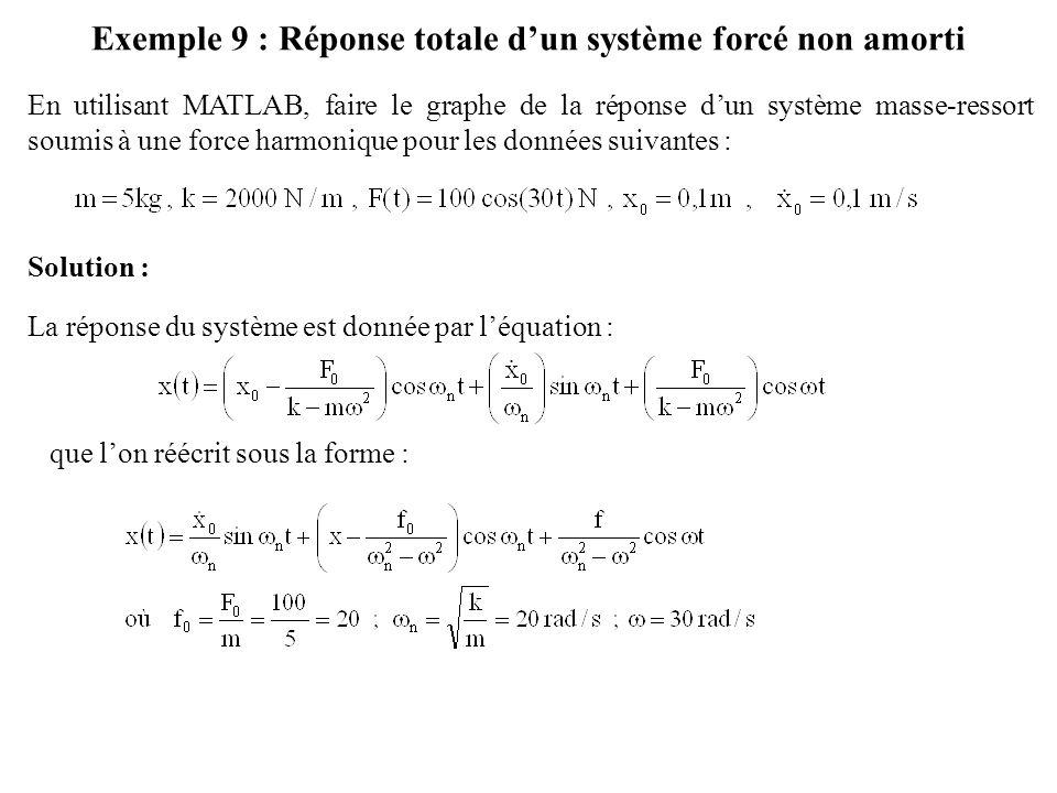 Exemple 9 : Réponse totale d'un système forcé non amorti