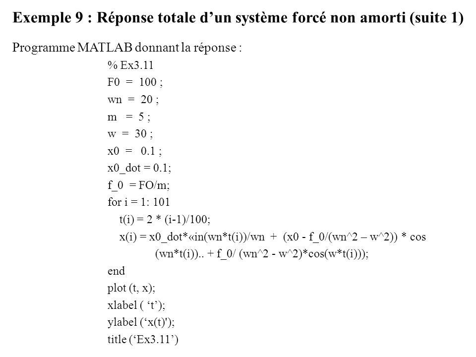 Exemple 9 : Réponse totale d'un système forcé non amorti (suite 1)