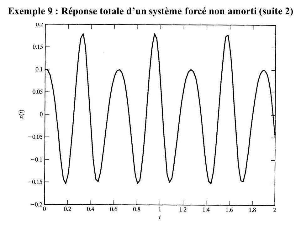 Exemple 9 : Réponse totale d'un système forcé non amorti (suite 2)