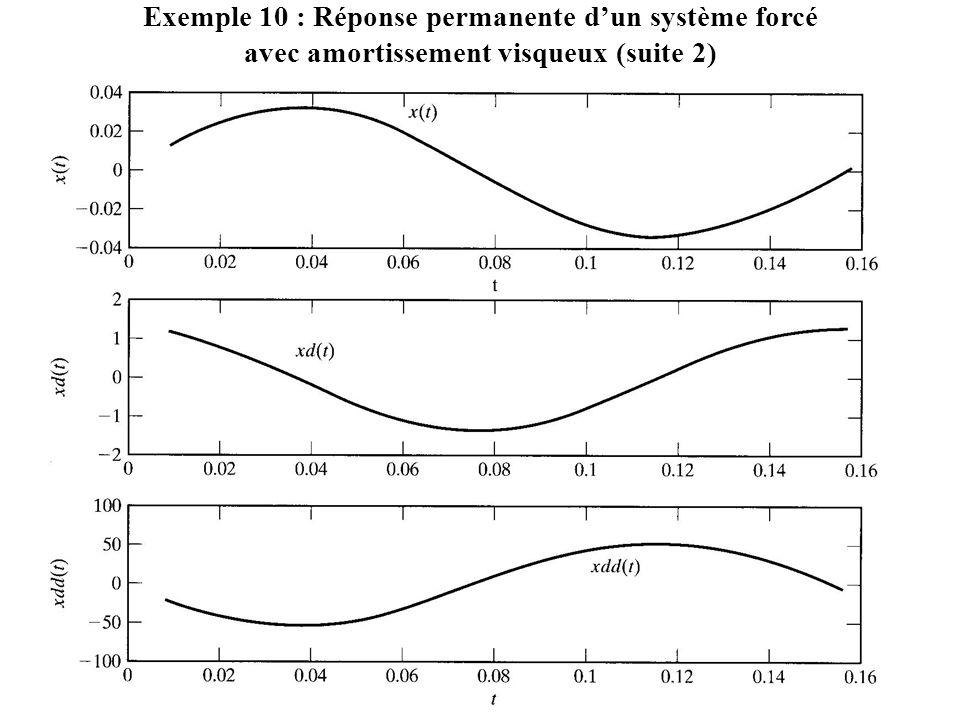Exemple 10 : Réponse permanente d'un système forcé avec amortissement visqueux (suite 2)