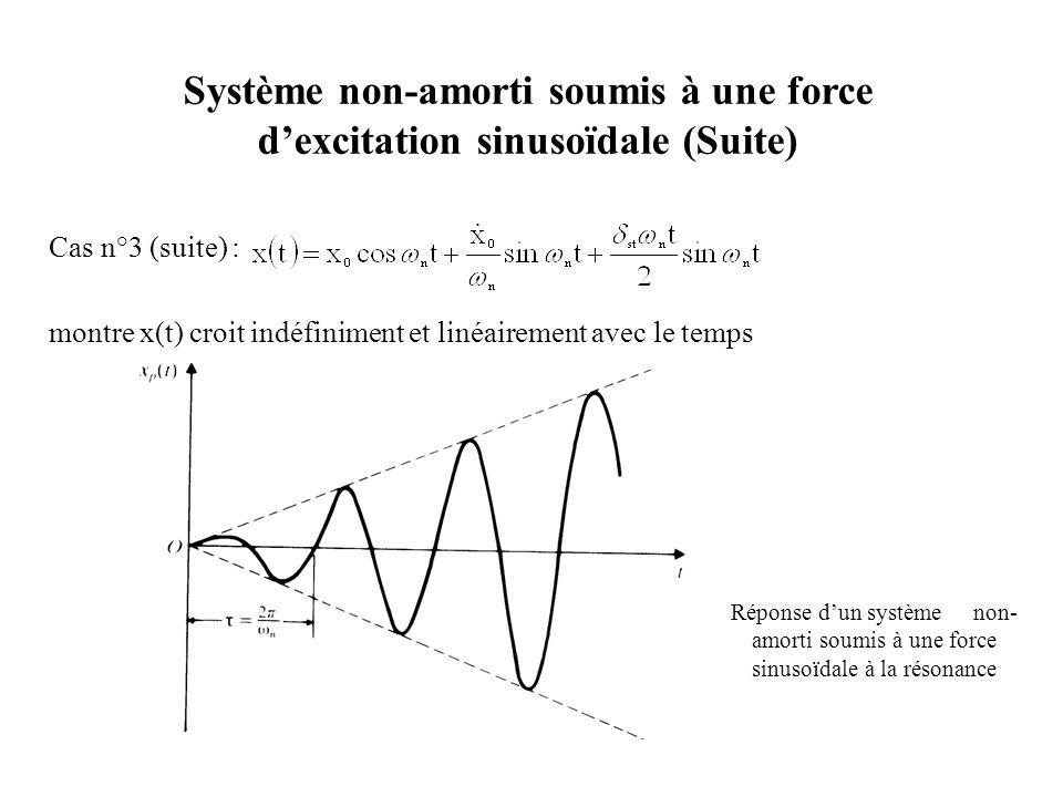 Système non-amorti soumis à une force d'excitation sinusoïdale (Suite)