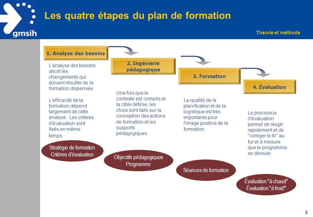 Les quatre étapes du plan de formation