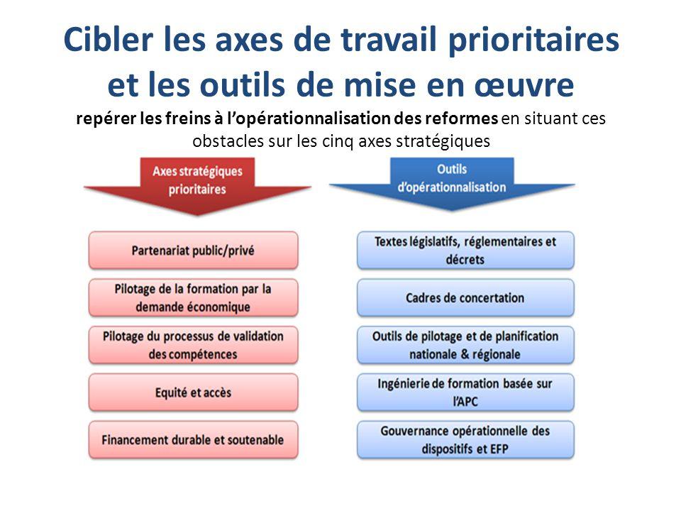 Cibler les axes de travail prioritaires et les outils de mise en œuvre repérer les freins à l'opérationnalisation des reformes en situant ces obstacles sur les cinq axes stratégiques