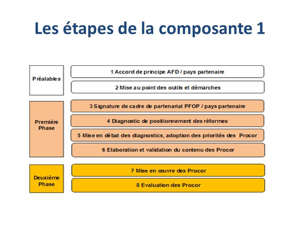 Les étapes de la composante 1
