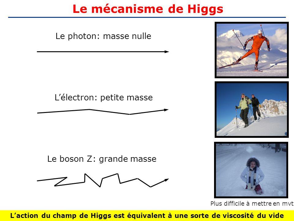 Le mécanisme de Higgs Le photon: masse nulle L'électron: petite masse