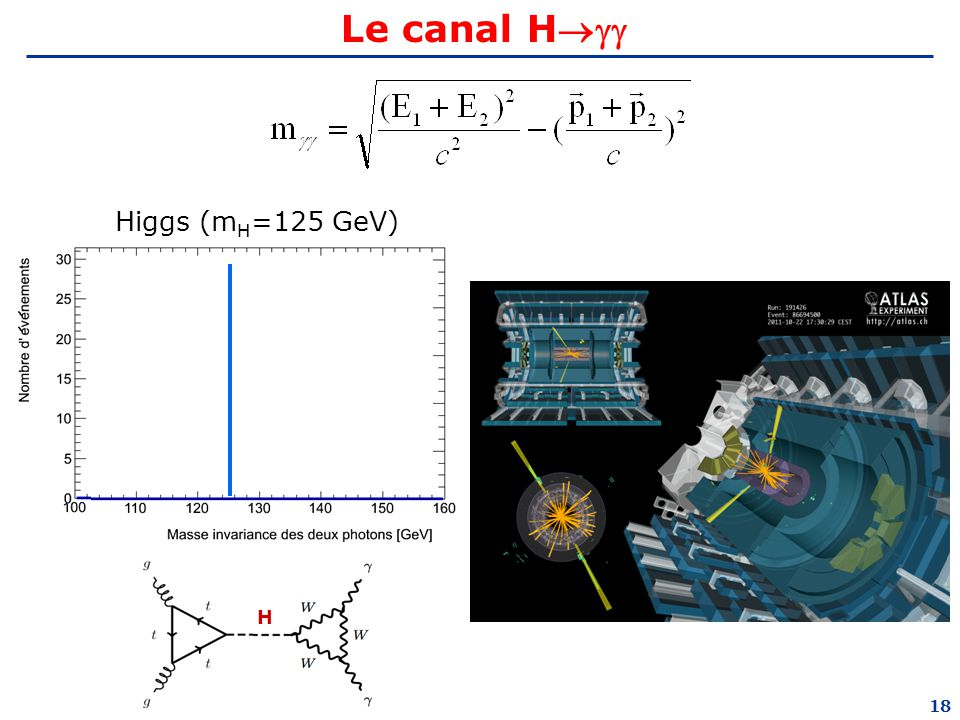 Le canal H Higgs (mH=125 GeV) H