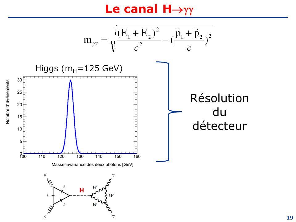 Le canal H Higgs (mH=125 GeV) Résolution du détecteur H