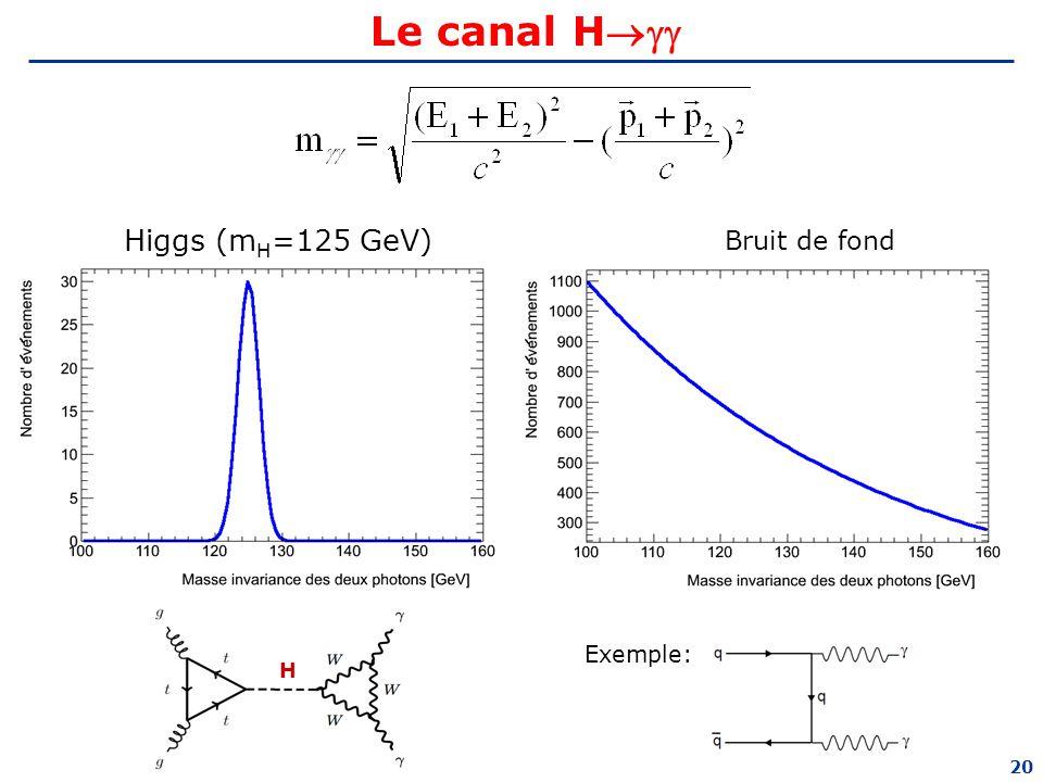 Le canal H Higgs (mH=125 GeV) Bruit de fond Exemple: H