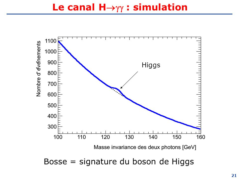 Le canal H : simulation