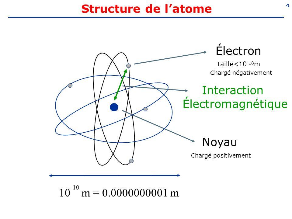 Structure de l'atome Électron Interaction Électromagnétique Noyau