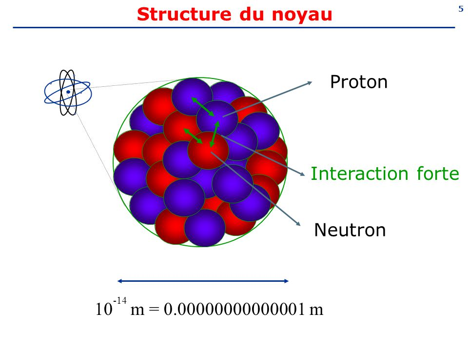 Structure du noyau Neutron Proton Interaction forte 10-14 m = 0.00000000000001 m