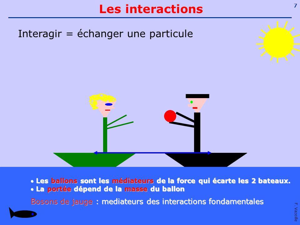 Les interactions Interagir = échanger une particule