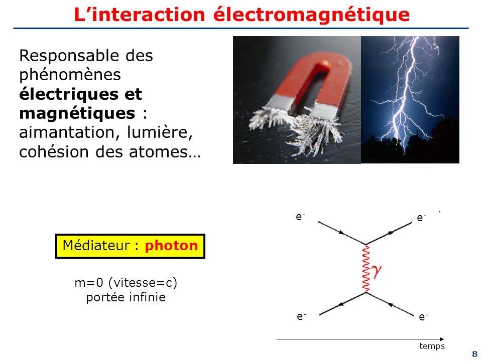 L'interaction électromagnétique
