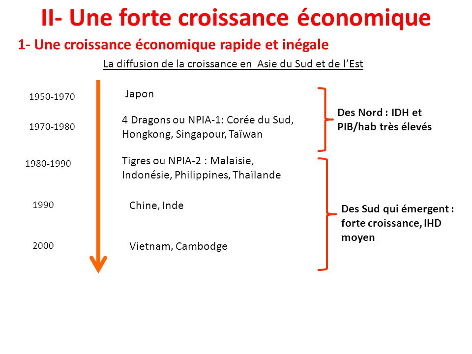II- Une forte croissance économique
