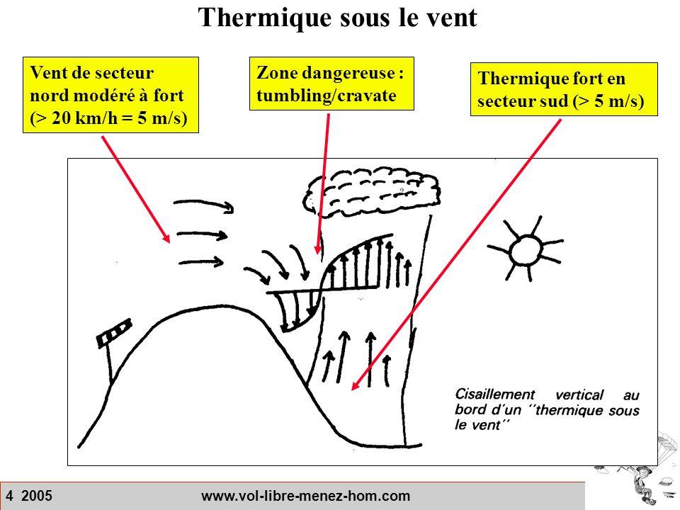 Thermique sous le vent Vent de secteur nord modéré à fort (> 20 km/h = 5 m/s) Zone dangereuse : tumbling/cravate.