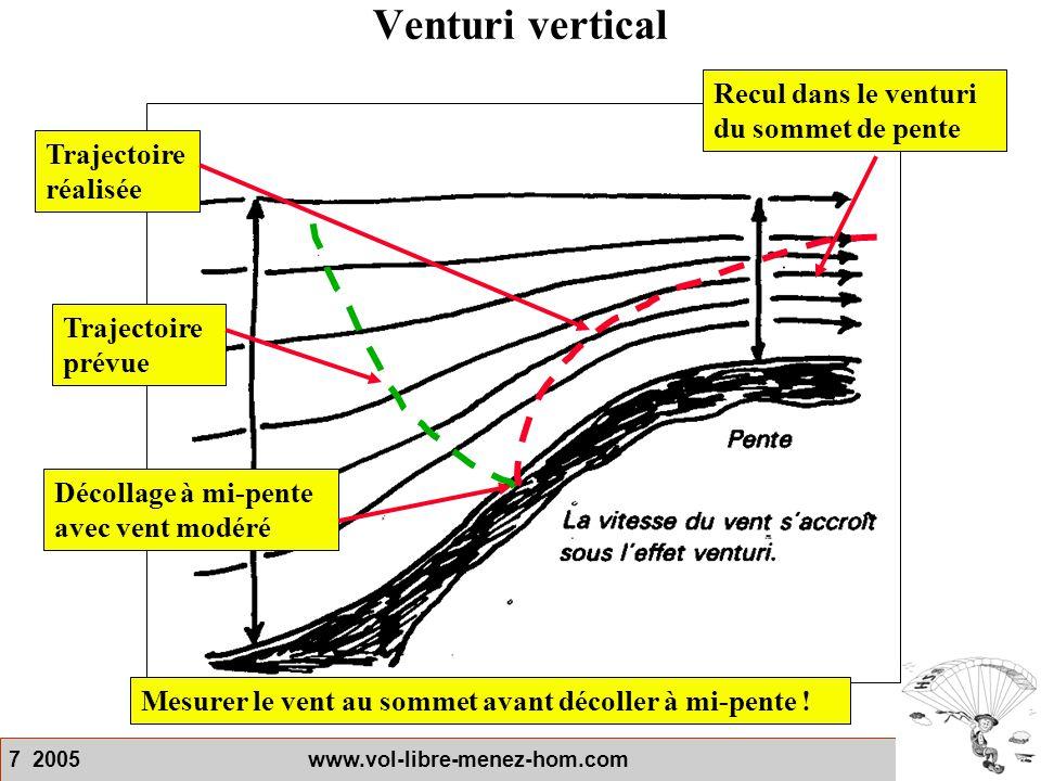 Venturi vertical Recul dans le venturi du sommet de pente
