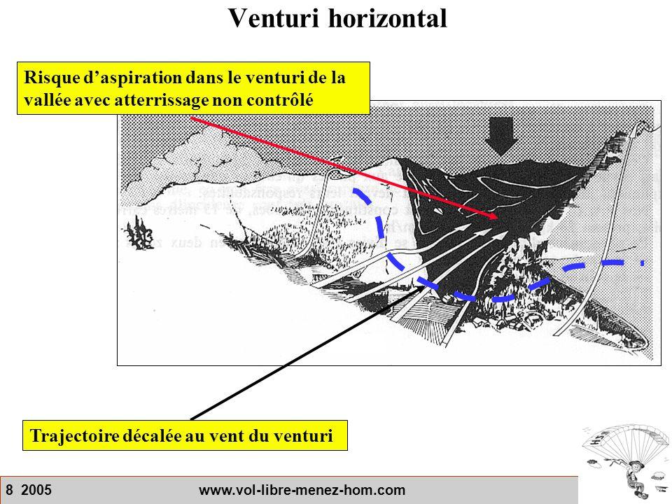 Venturi horizontal Risque d'aspiration dans le venturi de la vallée avec atterrissage non contrôlé.
